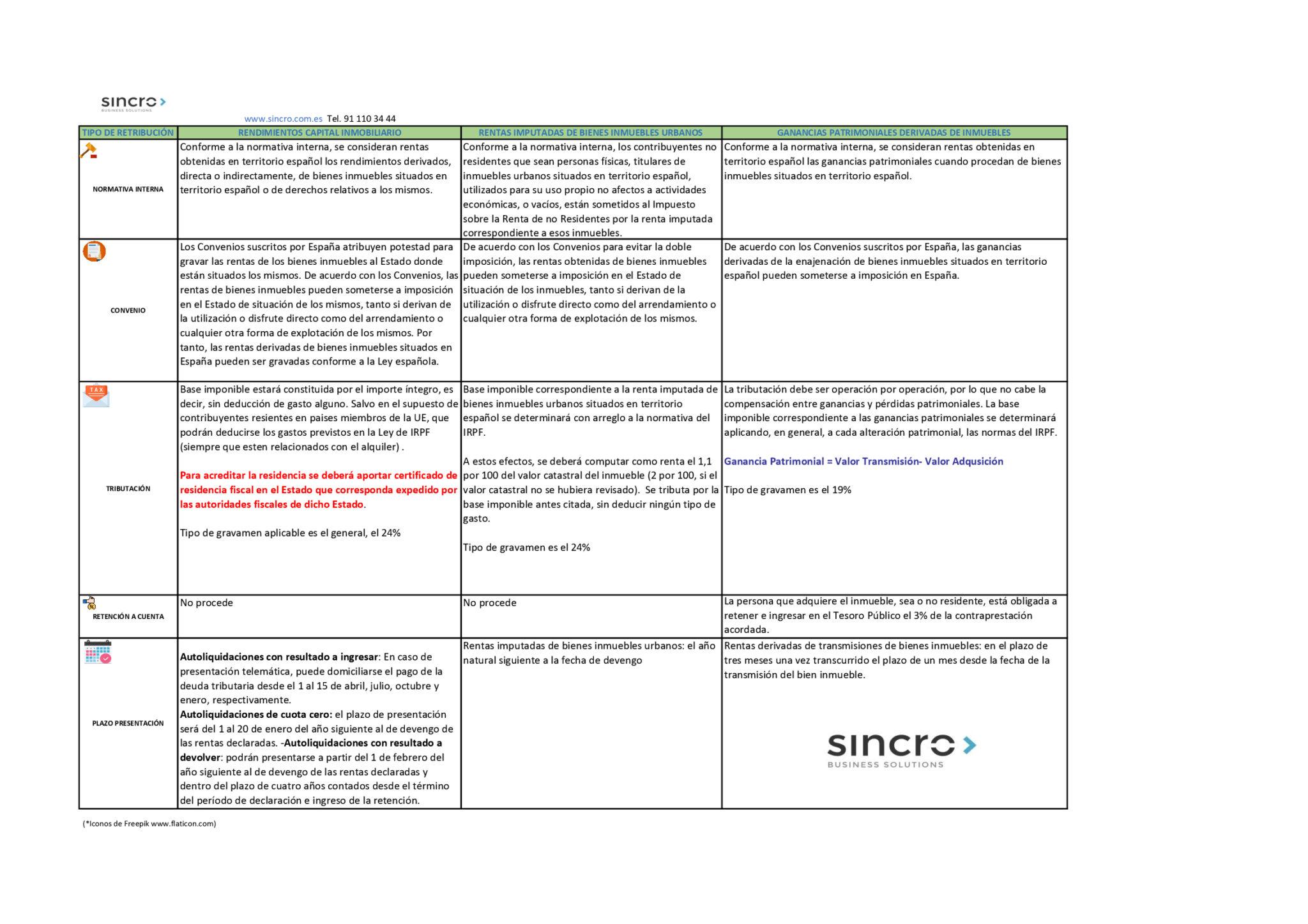 IRNR declarar inmuebles en España