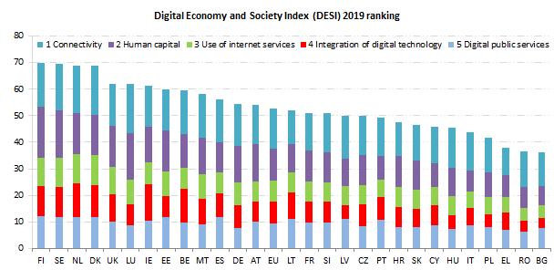 DESI 2019 digitalisation European Commission