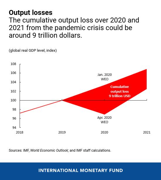 IMF Covid19 economy
