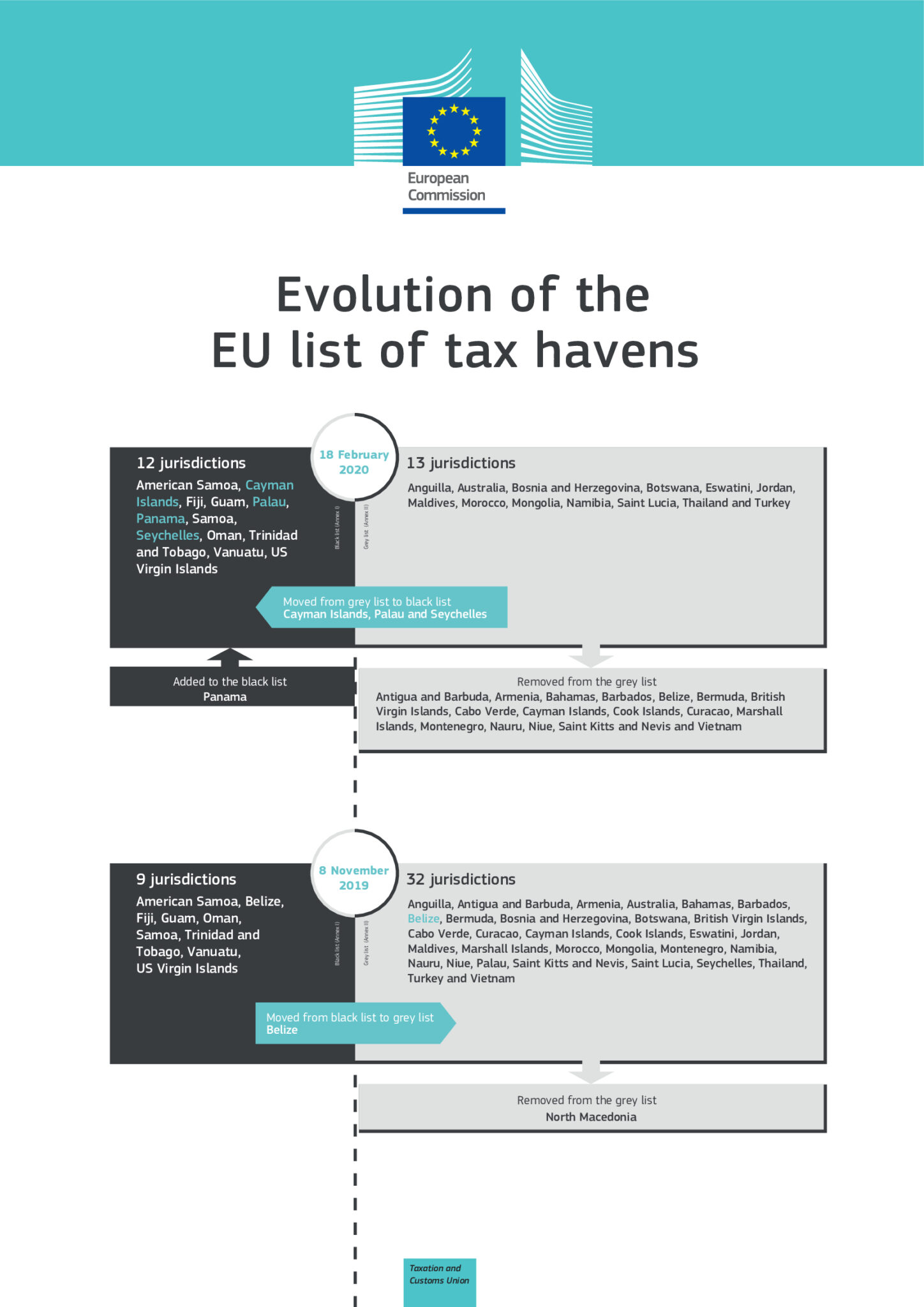 Lista paraísos fiscales ERTEs FM