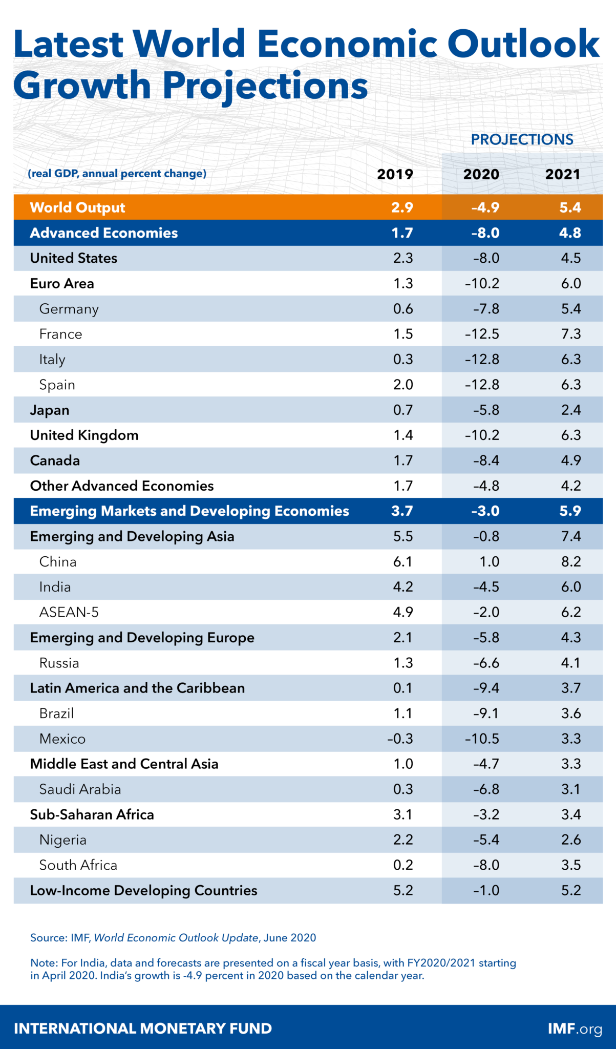 IMF Economy Covid19