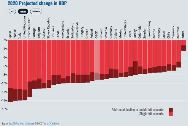 OECD economy perspectives covid19