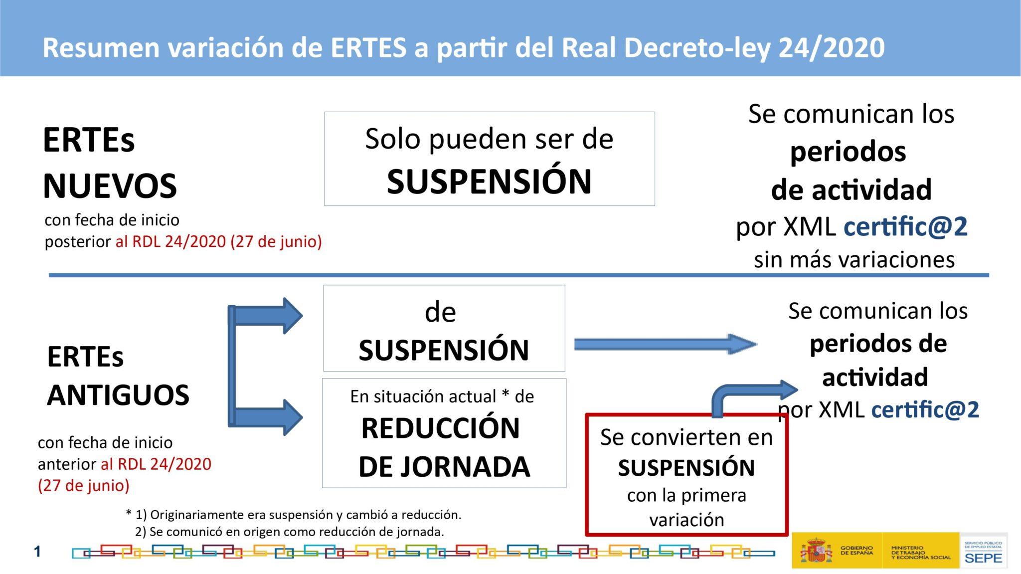 Guía de ERTEs SEPE rd ley 24 2020