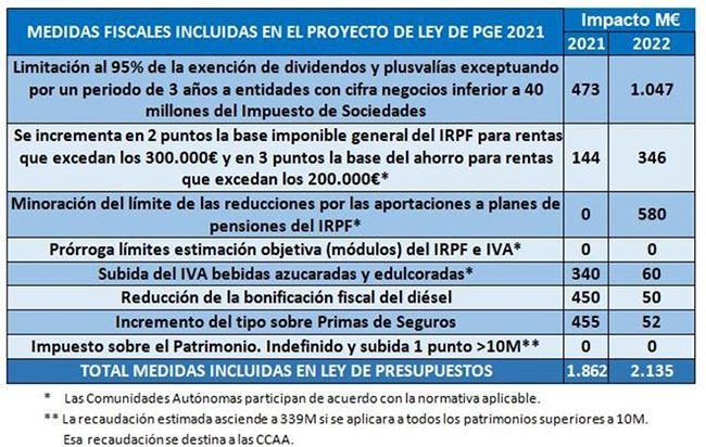 LPGE 2021 hachazo fiscal