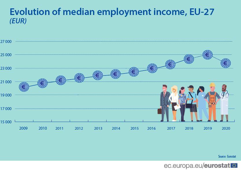 eurostat employment