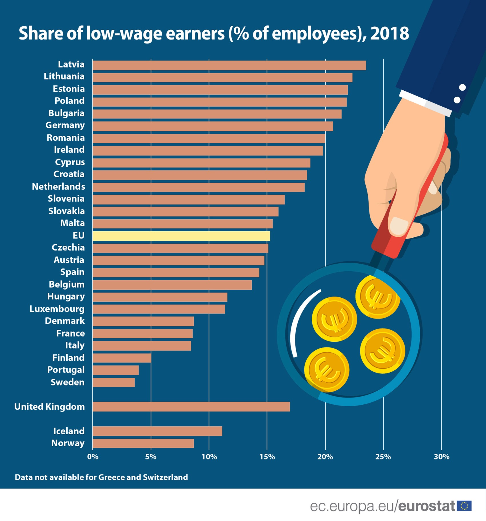 wages in EU