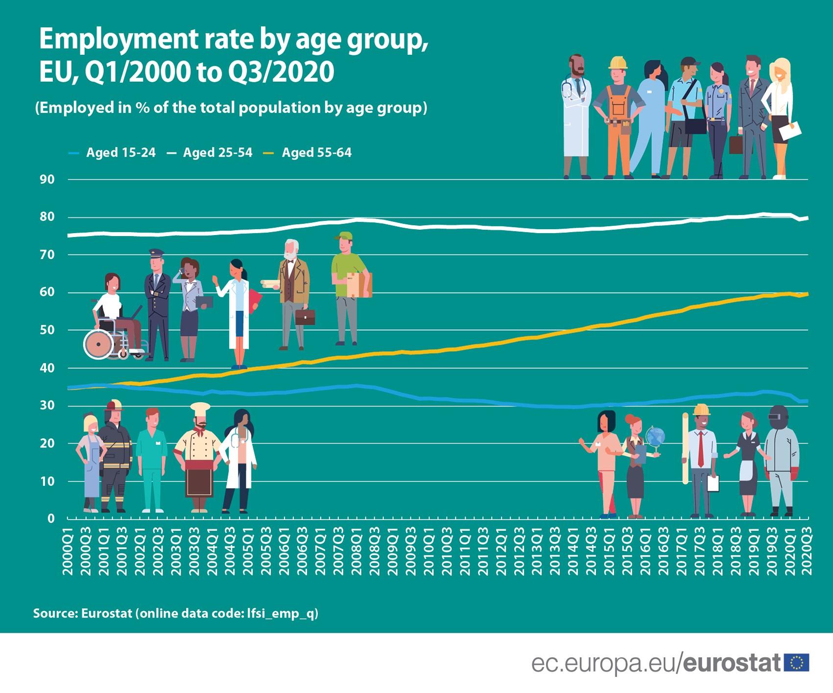 employment European Union
