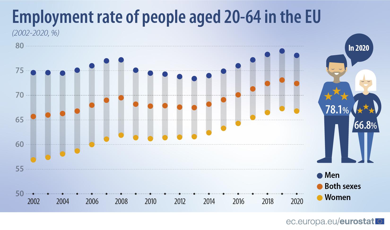 Eurostat labour market Covid19