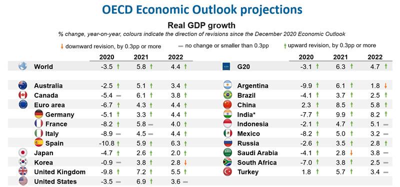 OECD economy post covid19