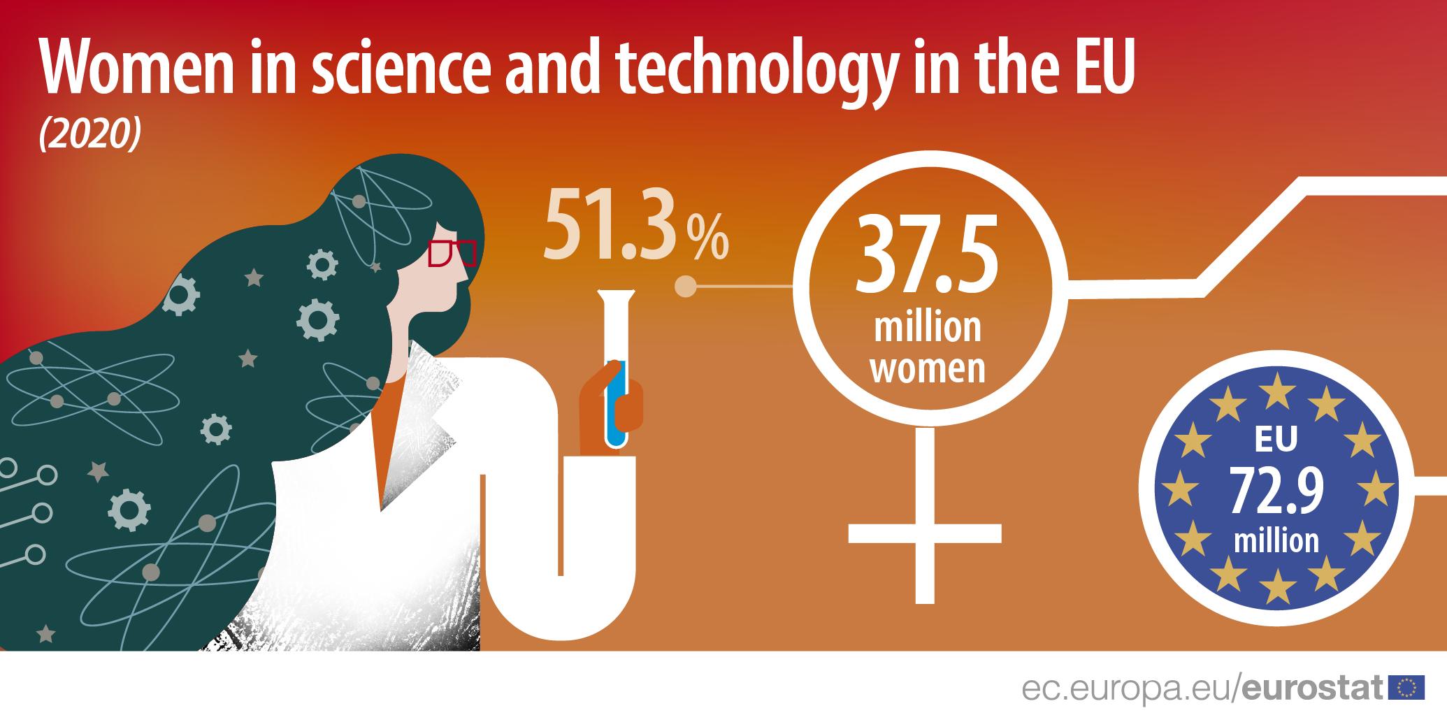 woman labour science technology