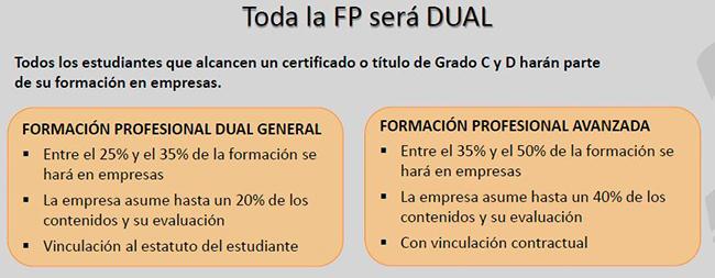 ley de Formación Profesional FP